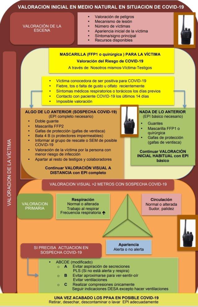 VALORACION INICIAL SOSPECHA COVID19 ACTIVIDADES COLECTIVAS NATURALEZA (1)